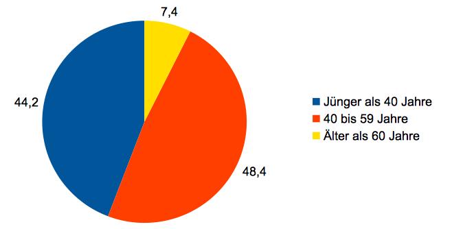 EMS Training Ergebnisse 1