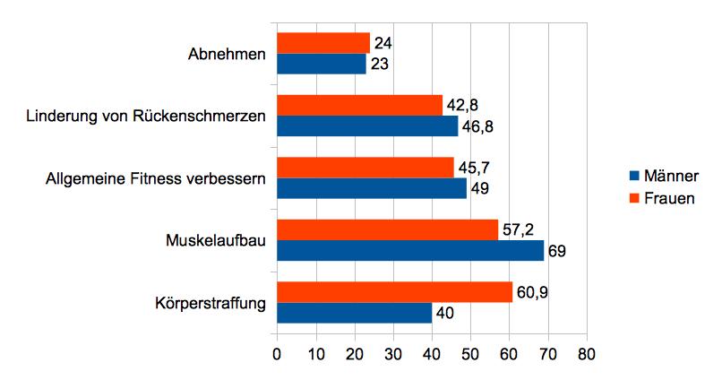 EMS Training Ergebnisse 3