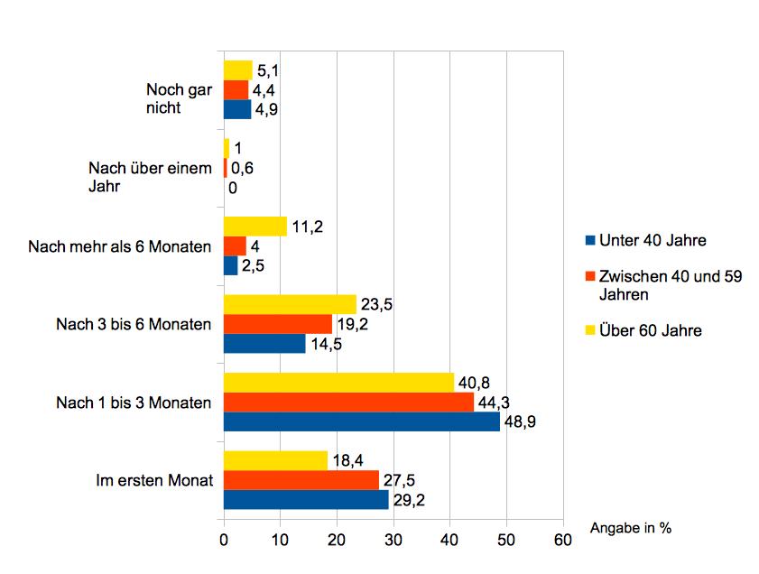 EMS Training Ergebnisse